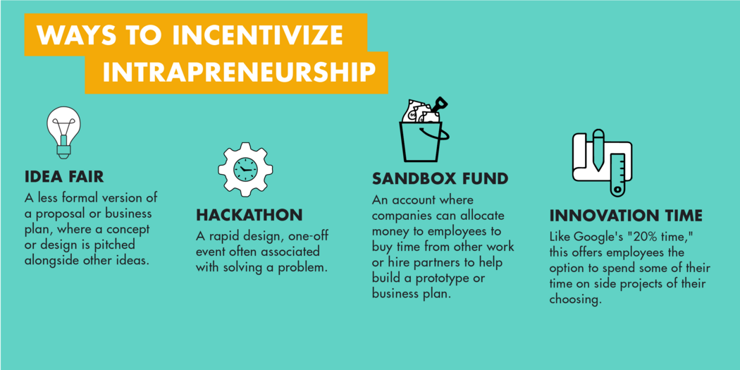A guide to intrapreneurship | MIT Sloan