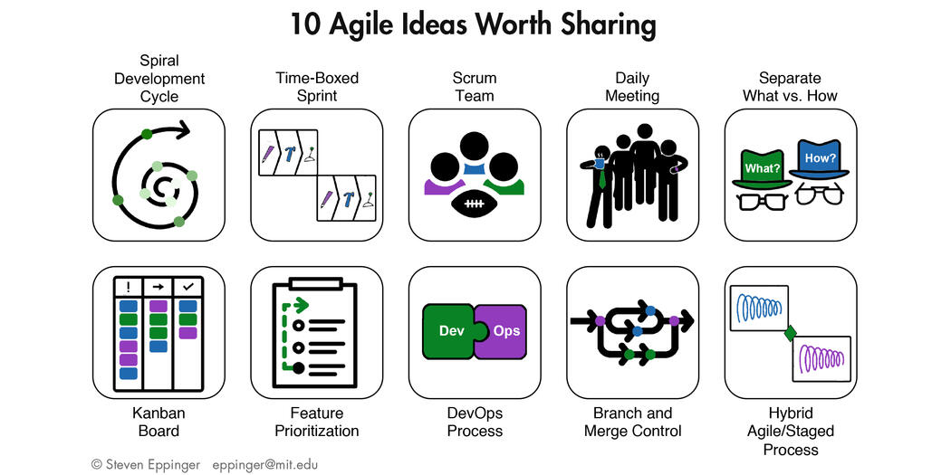 10 agile ideas worth sharing | MIT Sloan