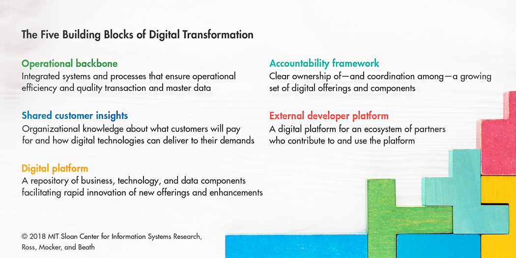 5 building blocks of digital transformation | MIT Sloan