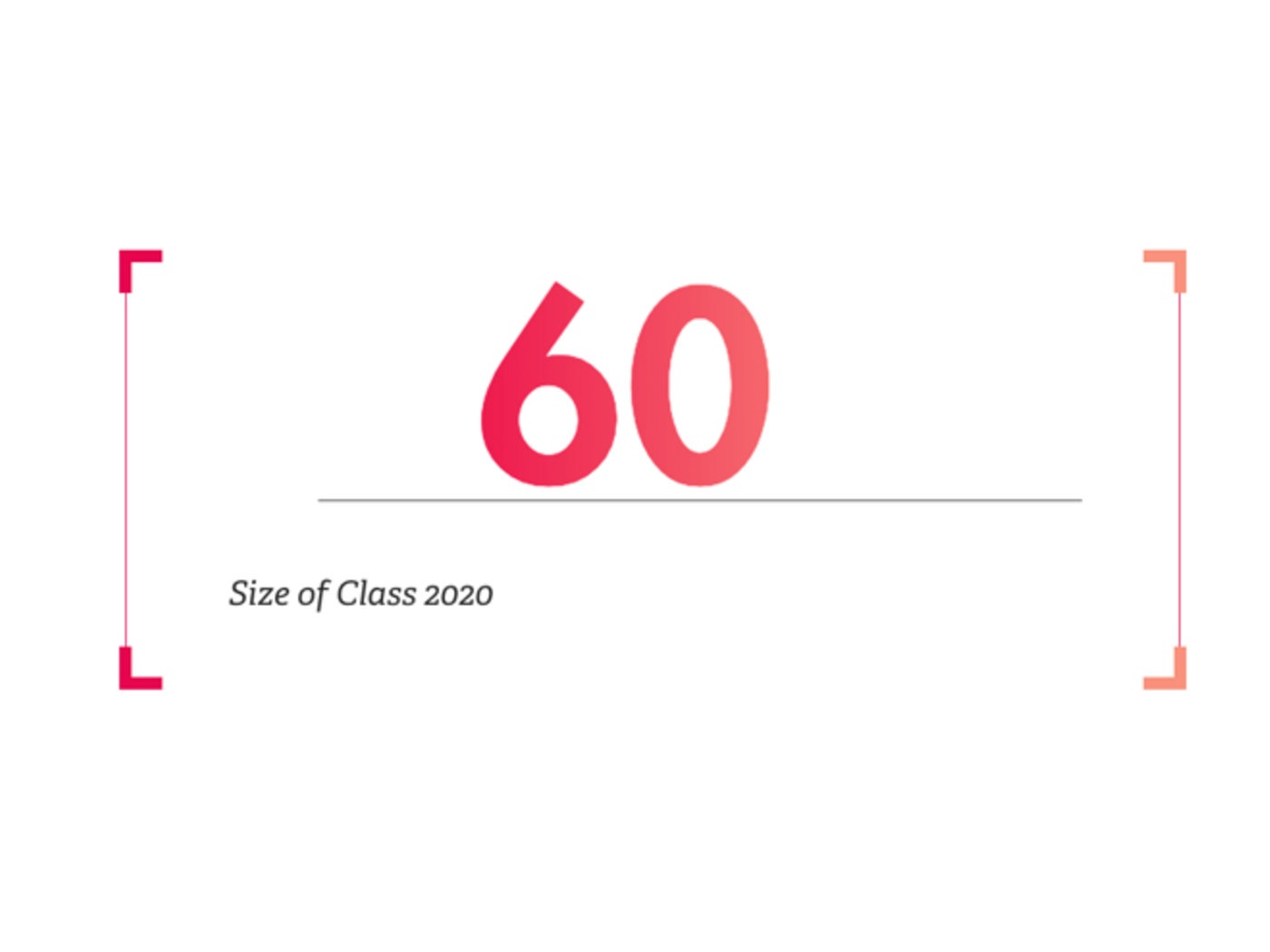 Class of 2021 Profile